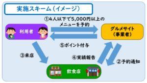 大阪飲食キャンペーン予約サイトどこ?利用方法・gotoイート併用方法を紹介!