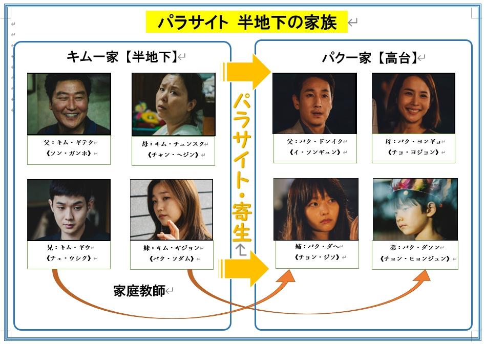 韓国映画パラサイト相関図キャスト一覧!運転手や家政婦夫も全員年齢画像付きで全員紹介!