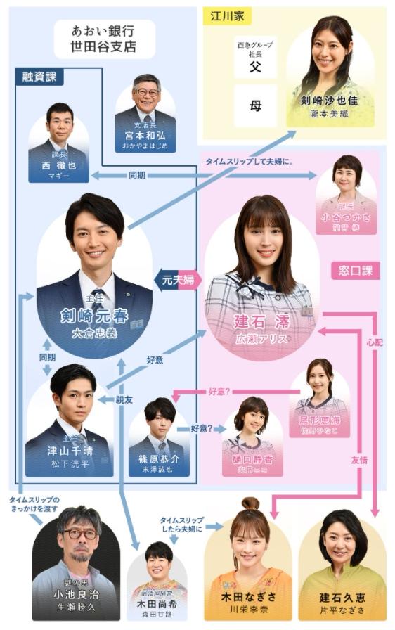 知ってるワイフ大倉忠義の相関図キャスト一覧を年齢と画像付きで紹介!日本ドラマ