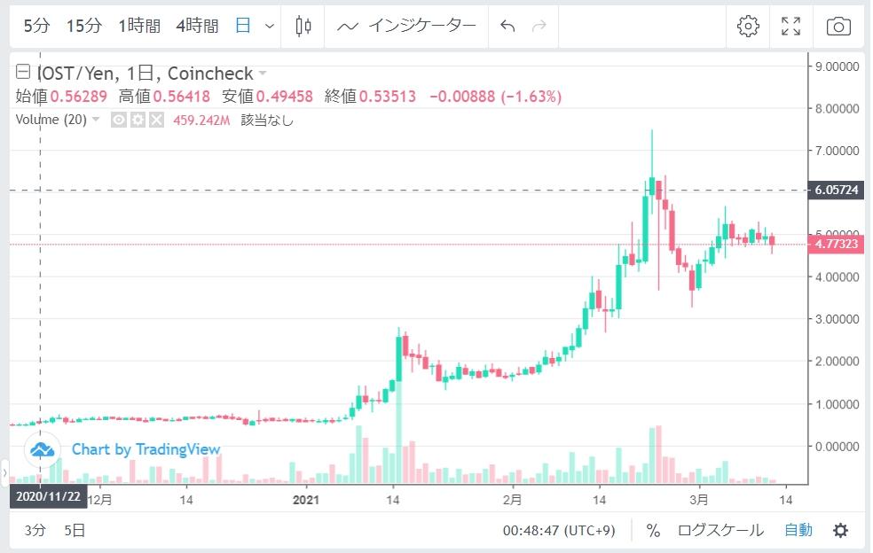 朝倉未来の仮想通貨の銘柄はIOST!利益やチャートも紹介!
